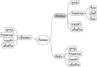 ภาพโครงสร้างการตั้งชื่อ class ของ html