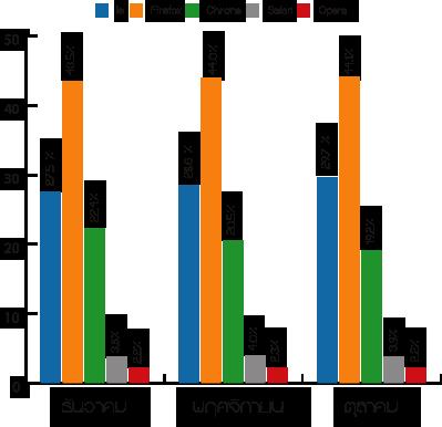 ภาพตัวอย่าง สถิติการใช้งาน บราวเซอร์ไตรมาศสุดท้ายประจำปี พ.ศ.2553